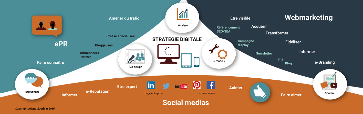 schéma de stratégie digitale, objectifs et actions